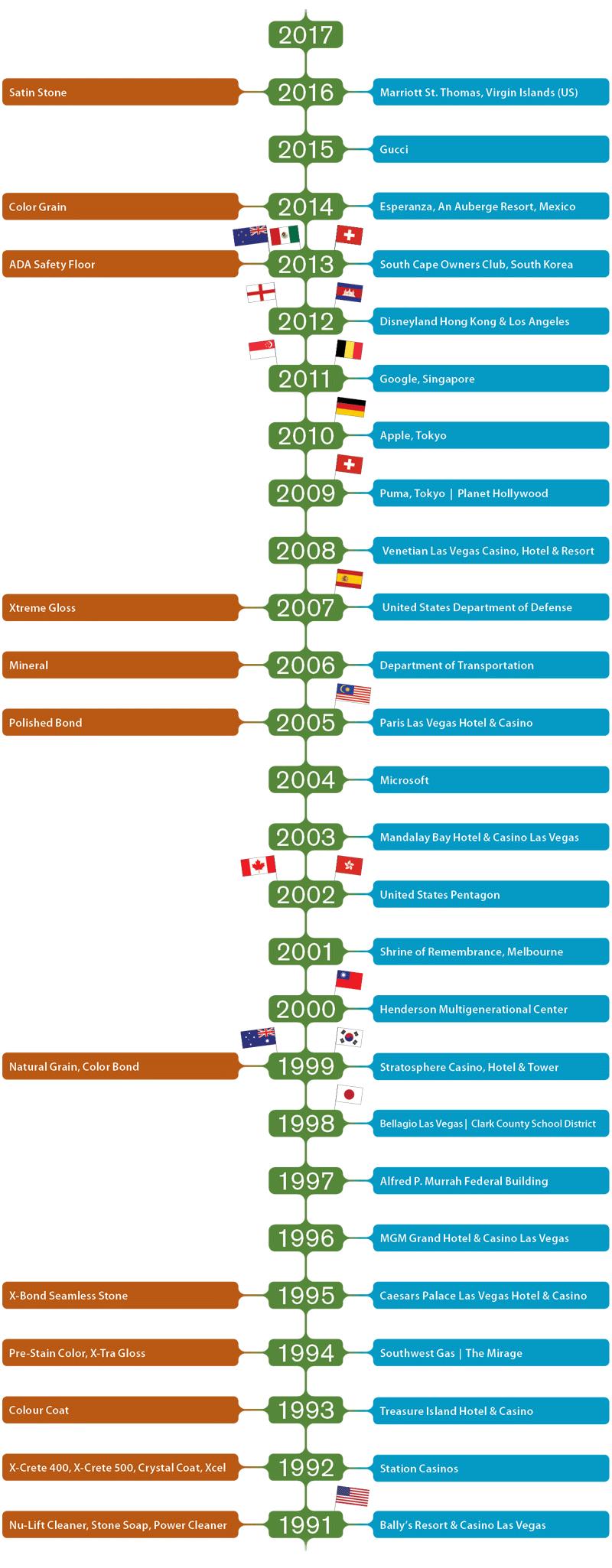 SEMCO Timeline