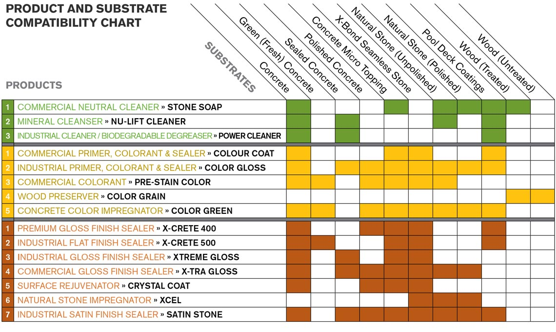 SEMCO product and substrate compatibility chart