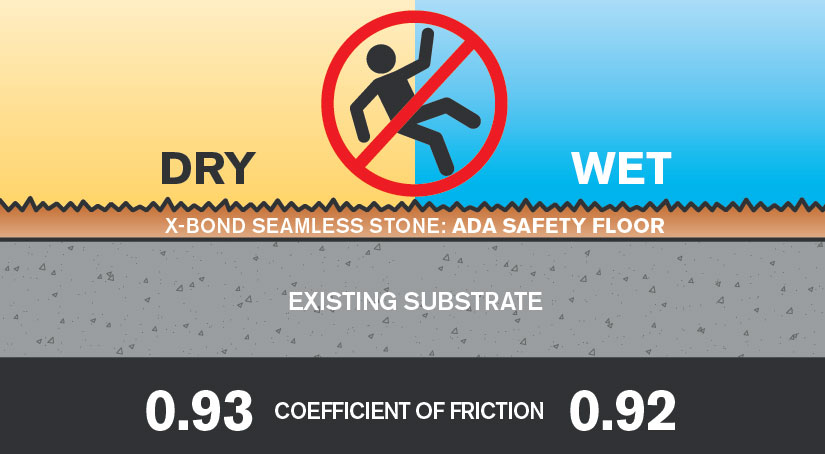 ADA Safety Floor Semco Modern Seamless Surface - Coefficient of friction flooring