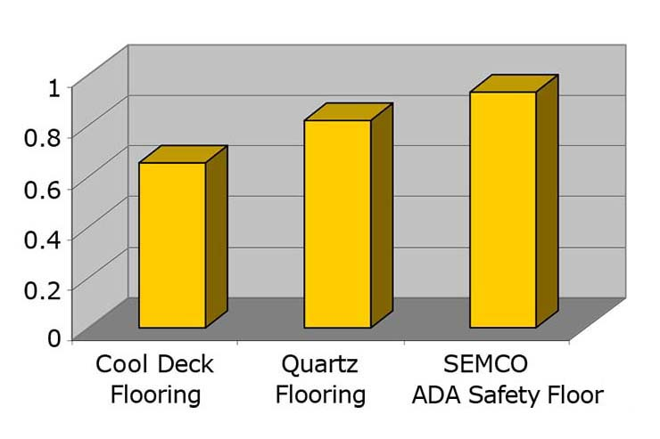 Ada Safety Floor Semco Modern Seamless Surface