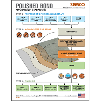 Polished Bond - 3 easy steps