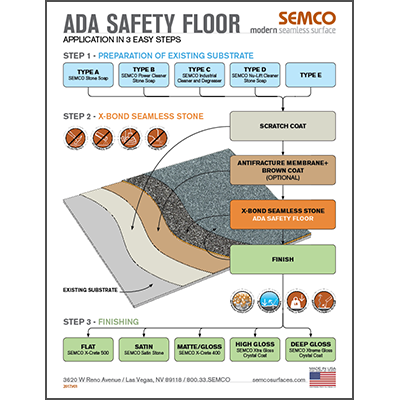 ADA Safety Floor - 3 easy steps