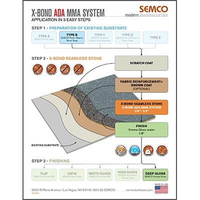 ADA MMA System – 3 Easy Steps