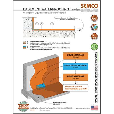 Basement waterproofing with Liquid membrane detail