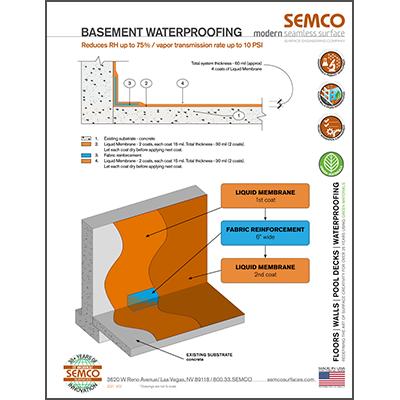 Basement waterproofing with Liquid Membrane